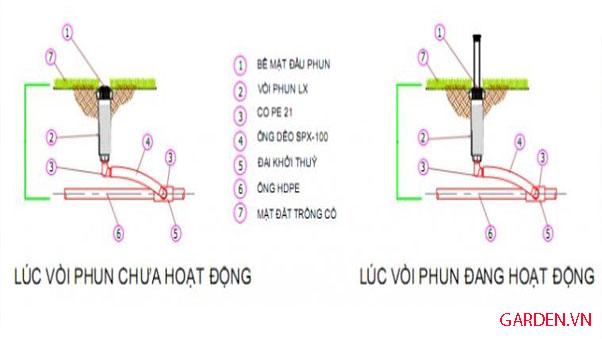 Nguyên lí hoạt động đầu phun MAX06 Weathermatic