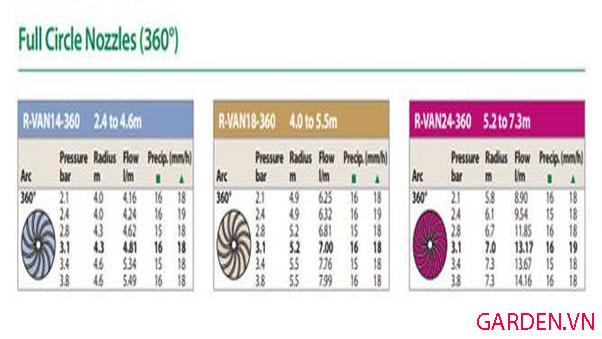 Thông số bán kính và áp suất của đầu tưới R-VAN 18 360 RainBird