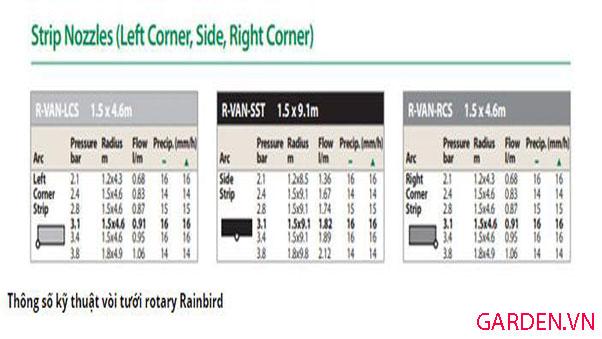 Thông số bán kính và áp suất R-VAN LCS RainBird (phun dải 1 bên trái)