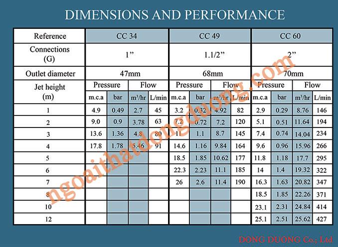 Thiết kế nhạc nước - Thông số vòi phun