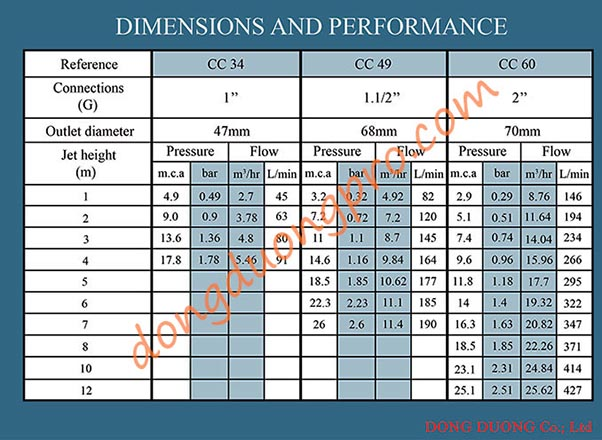 Thông số vòi phun Cascade - Vòi phun cây thông