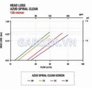 Azud Spiral Clean Bộ Lọc Bán Tự Động