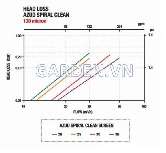 Thông số lưu lượng và áp suất của bộ lọc bán tự động 30 m3/h Azud Spiral Clean