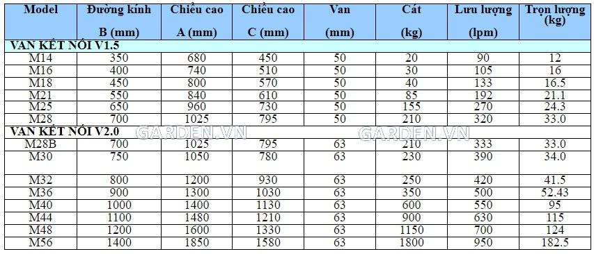 Thông số kỹ thuật của bình lọc bình lọc cát Minder series M
